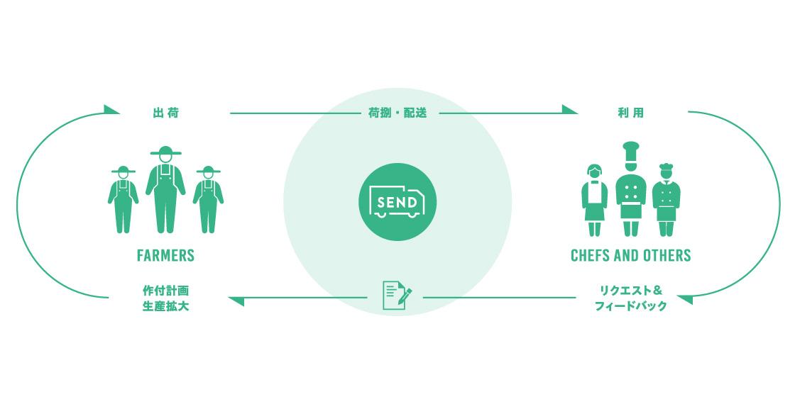 SENDのサービスがハブになることで生産者とシェフがつながり、正しいかたちで農産物と情報が循環する、新たな流通物流プラットフォームを実現。